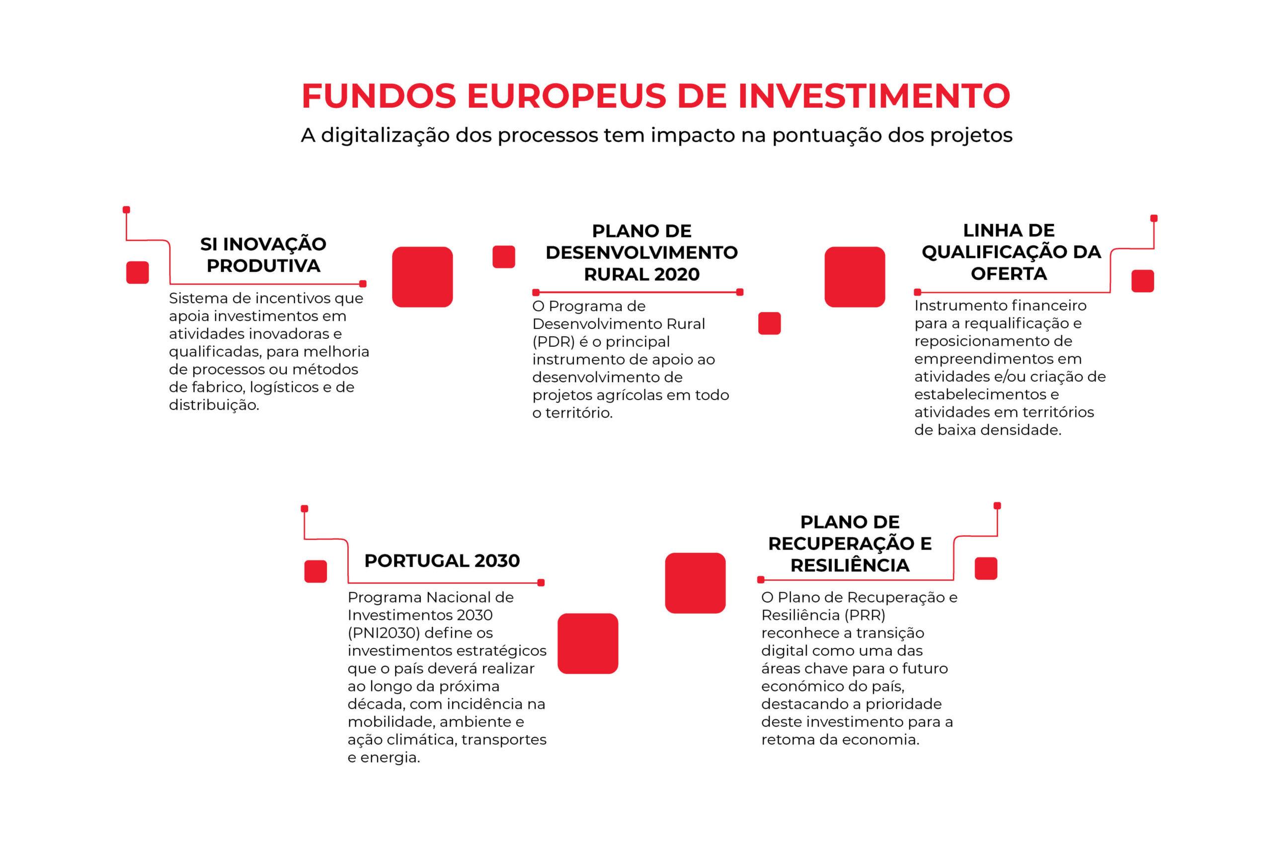 Infografia sobre os fundos europeus de investimento para portugal