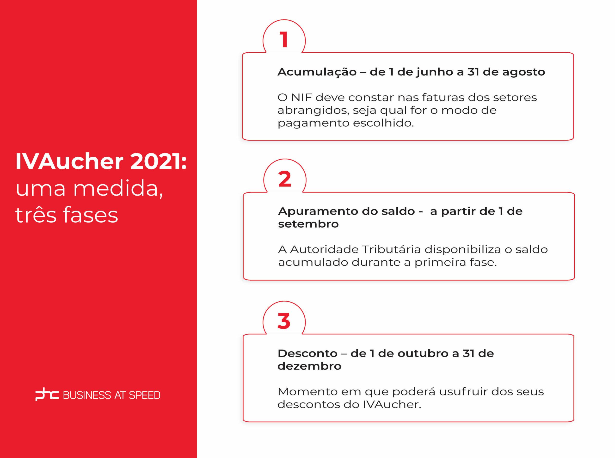 Datas do IVAucher 2021