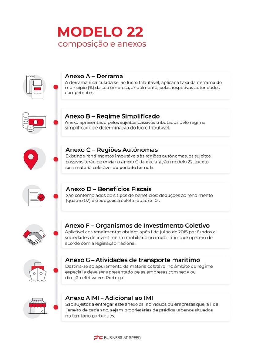 Infografia com a composiçõa e os anexos a preencher da Declaração Modelo 22